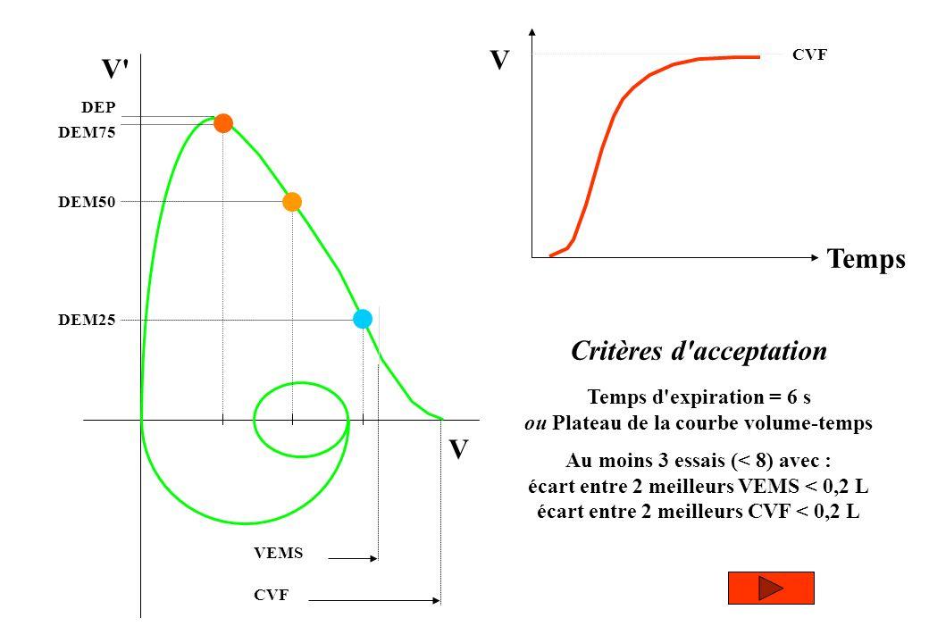 V V' CVF VEMS DEP DEM75 DEM50 DEM25 V Temps CVF Critères d'acceptation Temps d'expiration = 6 s ou Plateau de la courbe volume-temps Au moins 3 essais