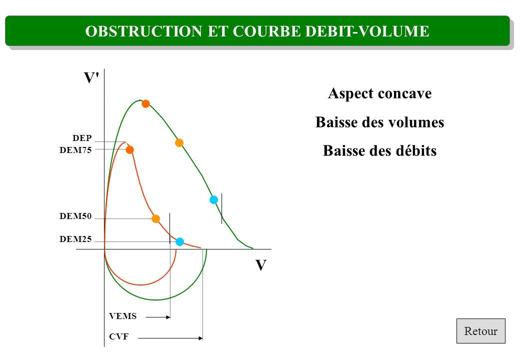 OBSTRUCTION ET COURBE DEBIT-VOLUME Aspect concave Baisse des volumes Baisse des débits V V' CVF VEMS DEP DEM75 DEM50 DEM25 Retour