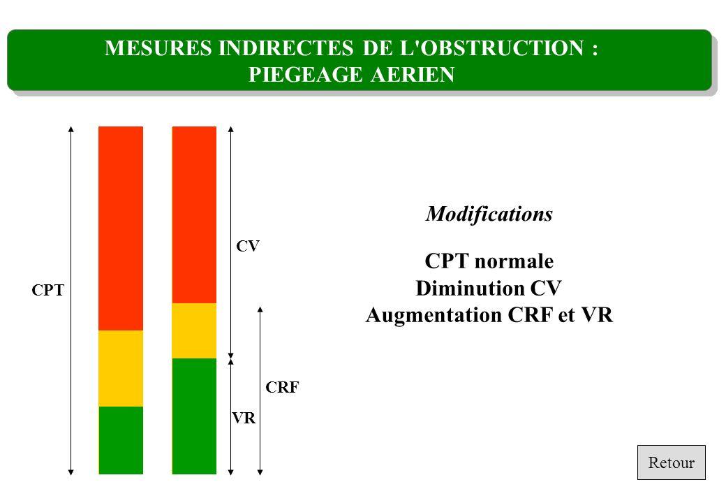 MESURES INDIRECTES DE L'OBSTRUCTION : PIEGEAGE AERIEN CPT VR CV CRF Modifications CPT normale Diminution CV Augmentation CRF et VR Retour
