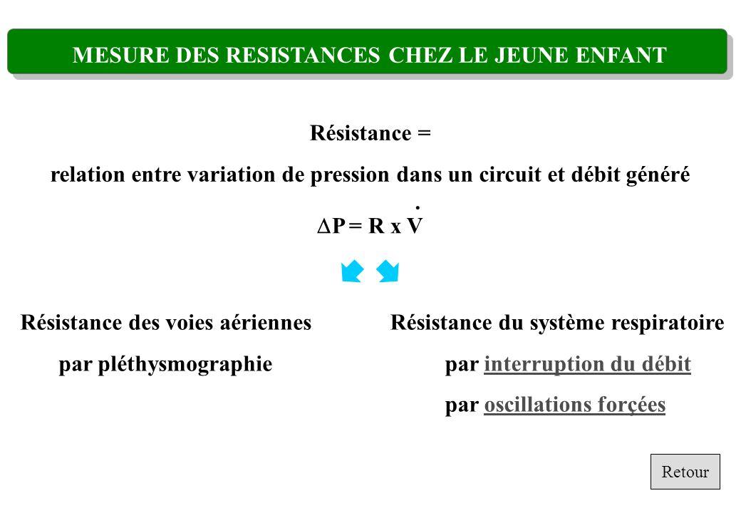 Résistance = relation entre variation de pression dans un circuit et débit généré P = R x V. Résistance des voies aériennes par pléthysmographie Résis