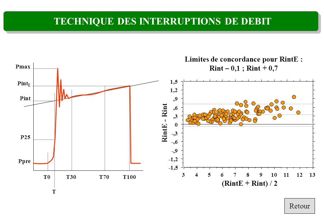 T0T30 T T70T100 P25 Pint Pmax Ppre Pint E -1,5 -1,2 -,9 -,6 -,3 0,3,6,9 1,2 1,5 RintE - Rint 345678910111213 (RintE + Rint) / 2 Limites de concordance