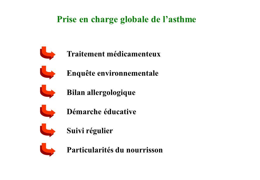 Prise en charge globale de lasthme Traitement médicamenteux Enquête environnementale Bilan allergologique Démarche éducative Suivi régulier Particular