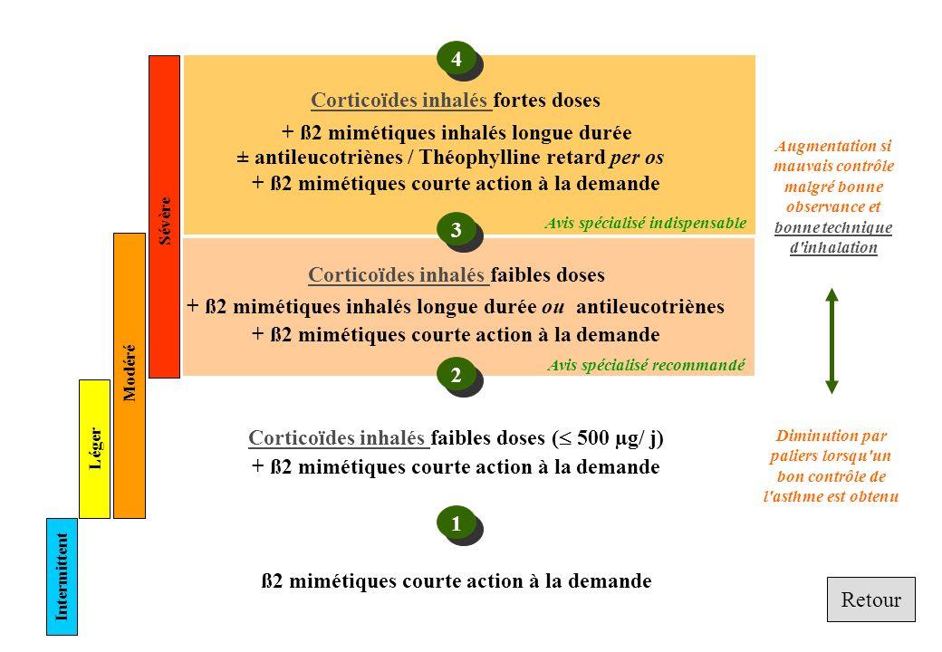 Corticoïdes inhalés Corticoïdes inhalés faibles doses ( 500 µg/ j) + ß2 mimétiques courte action à la demande ß2 mimétiques courte action à la demande