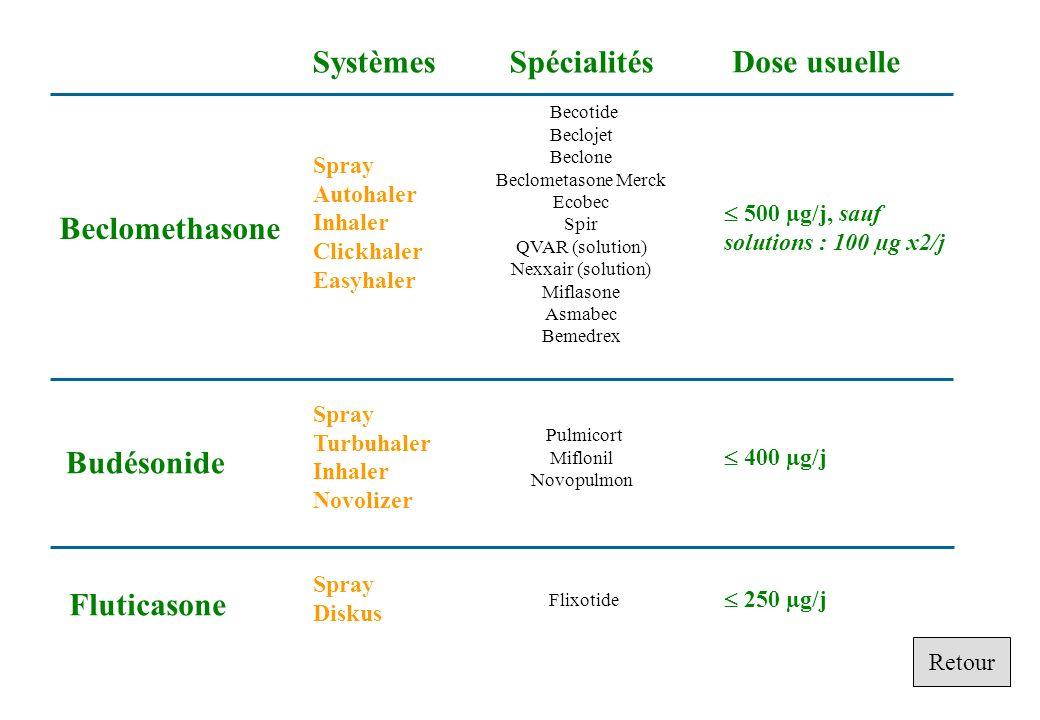 Beclomethasone Budésonide Fluticasone Spray Autohaler Inhaler Clickhaler Easyhaler Spray Turbuhaler Inhaler Novolizer Spray Diskus 500 µg/j, sauf solu