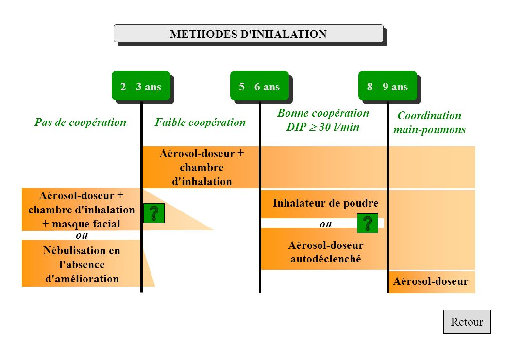 METHODES D'INHALATION Aérosol-doseur Aérosol-doseur + chambre d'inhalation Pas de coopérationFaible coopération Bonne coopération DIP 30 l/min Coordin
