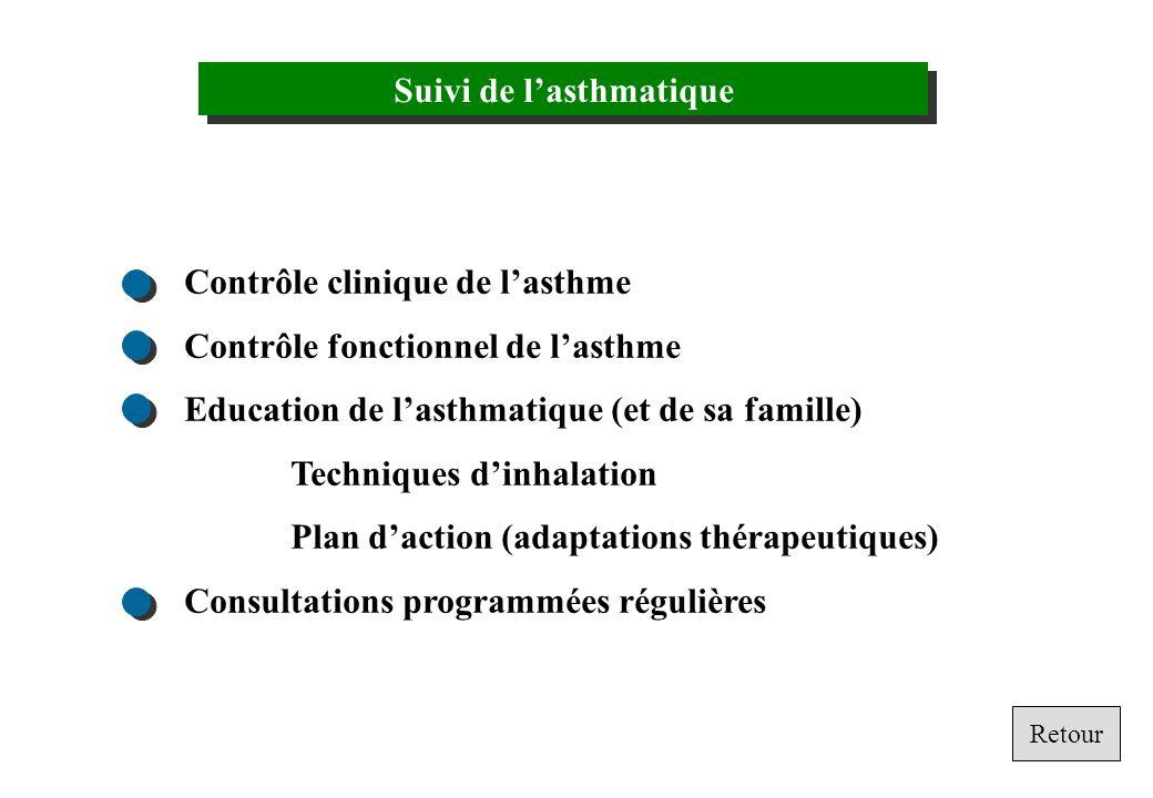 Suivi de lasthmatique Contrôle clinique de lasthme Contrôle fonctionnel de lasthme Education de lasthmatique (et de sa famille) Techniques dinhalation