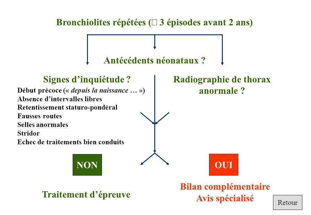 Bronchiolites répétées ( 3 épisodes avant 2 ans) Signes dinquiétude ?Radiographie de thorax anormale ? Début précoce (« depuis la naissance … ») Absen