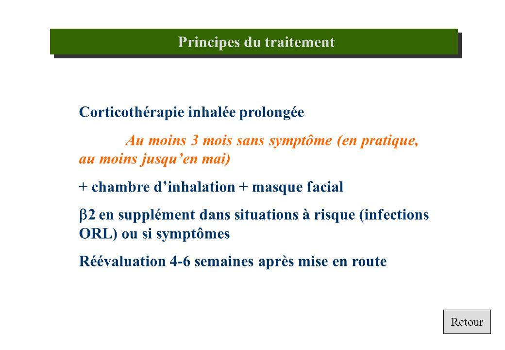 Corticothérapie inhalée prolongée Au moins 3 mois sans symptôme (en pratique, au moins jusquen mai) + chambre dinhalation + masque facial 2 en supplém