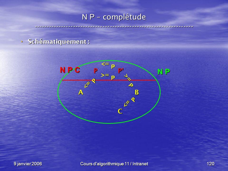 9 janvier 2006Cours d'algorithmique 11 / Intranet120 N P – complétude ----------------------------------------------------------------- Schématiquemen