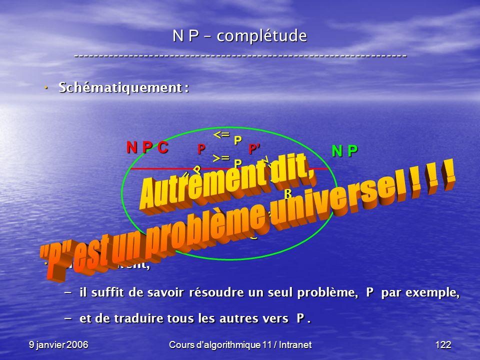 9 janvier 2006Cours d'algorithmique 11 / Intranet122 N P – complétude ----------------------------------------------------------------- Schématiquemen