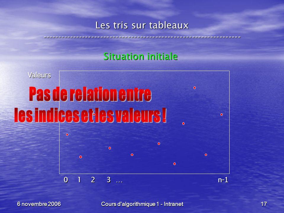 6 novembre 2006Cours d'algorithmique 1 - Intranet17 Les tris sur tableaux ----------------------------------------------------------------- Situation