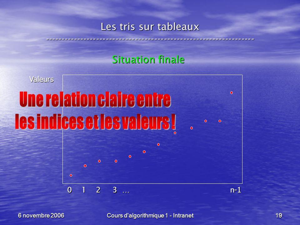 6 novembre 2006Cours d'algorithmique 1 - Intranet19 Les tris sur tableaux ----------------------------------------------------------------- Situation