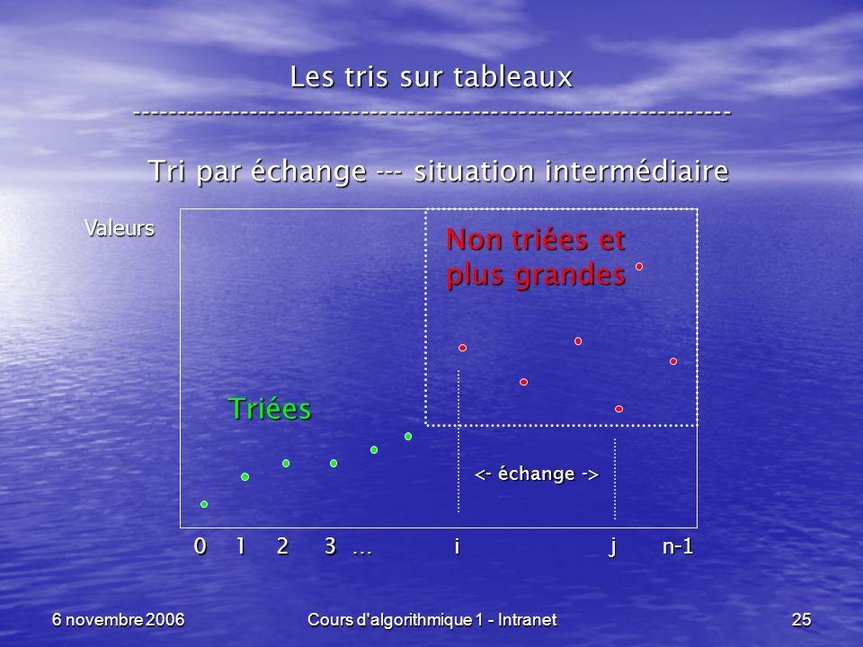 6 novembre 2006Cours d'algorithmique 1 - Intranet25 Les tris sur tableaux ----------------------------------------------------------------- Tri par éc