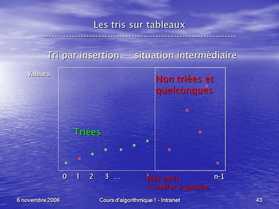6 novembre 2006Cours d'algorithmique 1 - Intranet43 Les tris sur tableaux ----------------------------------------------------------------- Tri par in