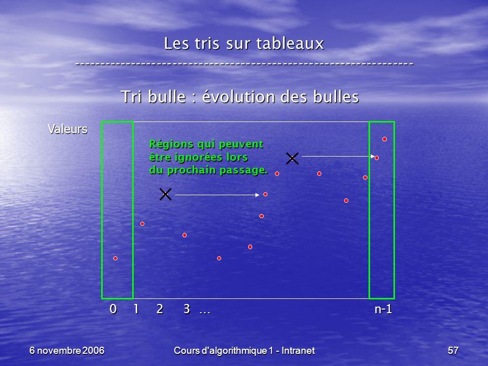 6 novembre 2006Cours d'algorithmique 1 - Intranet57 Les tris sur tableaux ----------------------------------------------------------------- Tri bulle