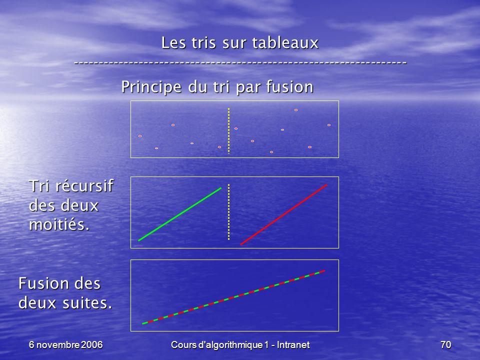 6 novembre 2006Cours d'algorithmique 1 - Intranet70 Les tris sur tableaux ----------------------------------------------------------------- Principe d