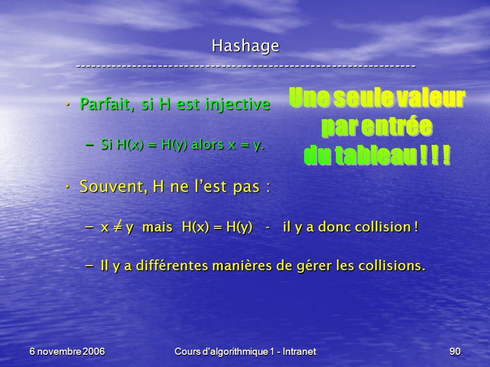 6 novembre 2006Cours d'algorithmique 1 - Intranet90 Hashage ----------------------------------------------------------------- Parfait, si H est inject