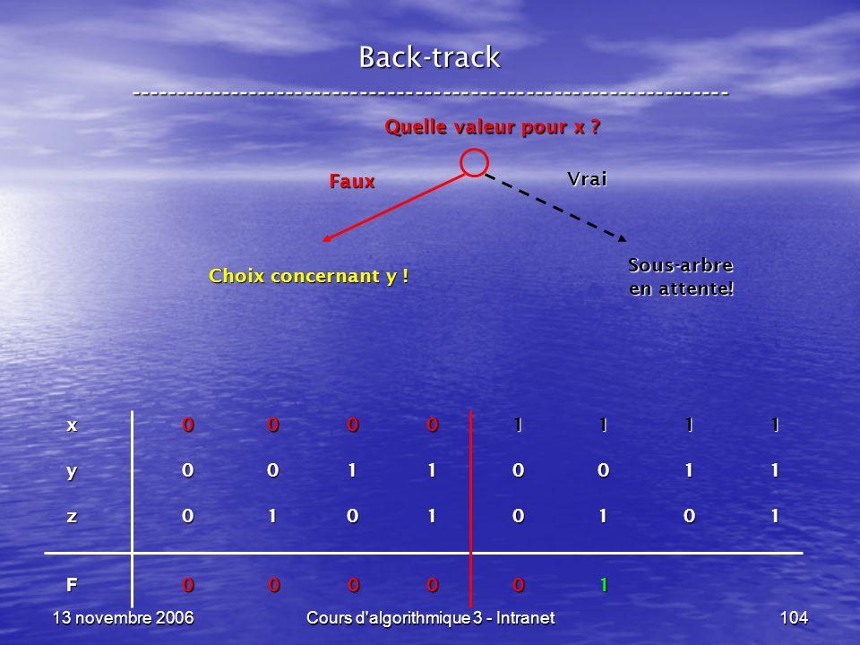 13 novembre 2006Cours d'algorithmique 3 - Intranet104 Back-track ----------------------------------------------------------------- x 0 0 0 0 1 1 1 1 y