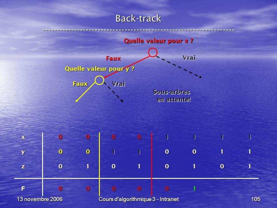 13 novembre 2006Cours d'algorithmique 3 - Intranet105 Back-track ----------------------------------------------------------------- x 0 0 0 0 1 1 1 1 y