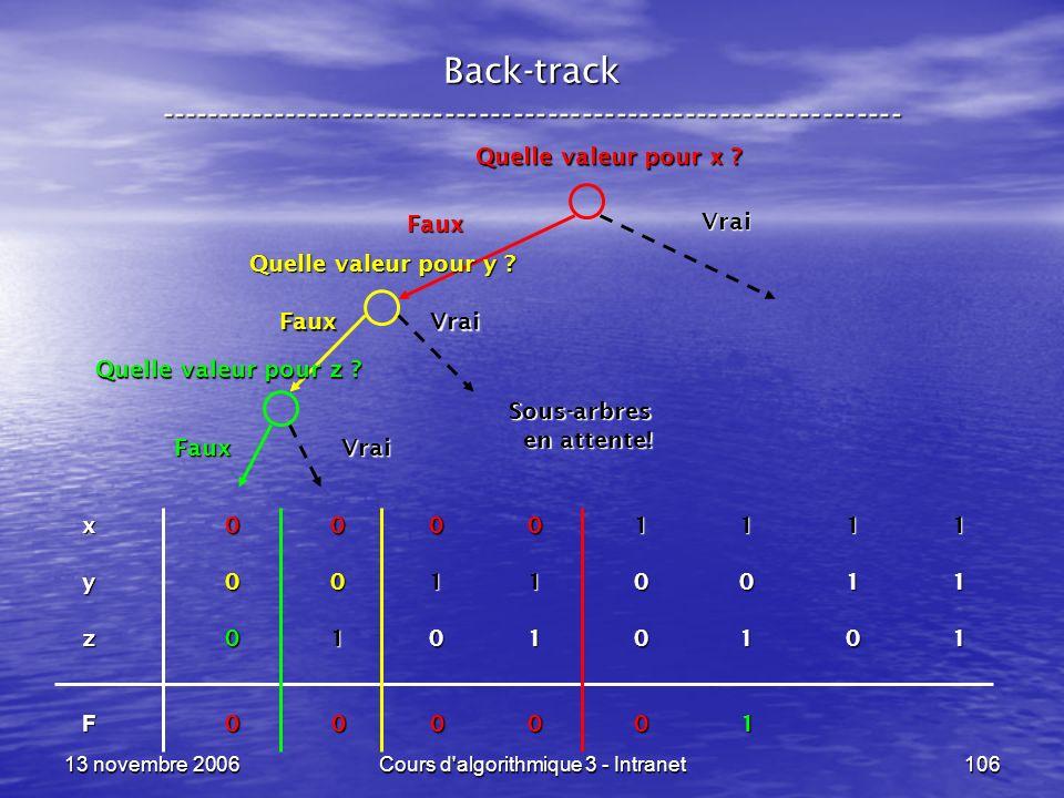 13 novembre 2006Cours d'algorithmique 3 - Intranet106 Back-track ----------------------------------------------------------------- x 0 0 0 0 1 1 1 1 y