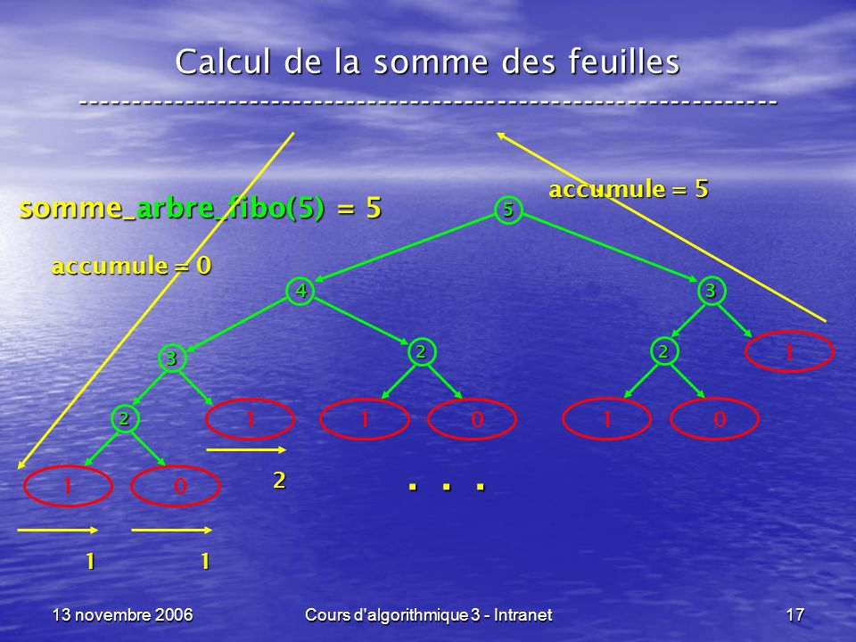 13 novembre 2006Cours d'algorithmique 3 - Intranet17 somme_arbre_fibo(5) = 5 Calcul de la somme des feuilles -----------------------------------------
