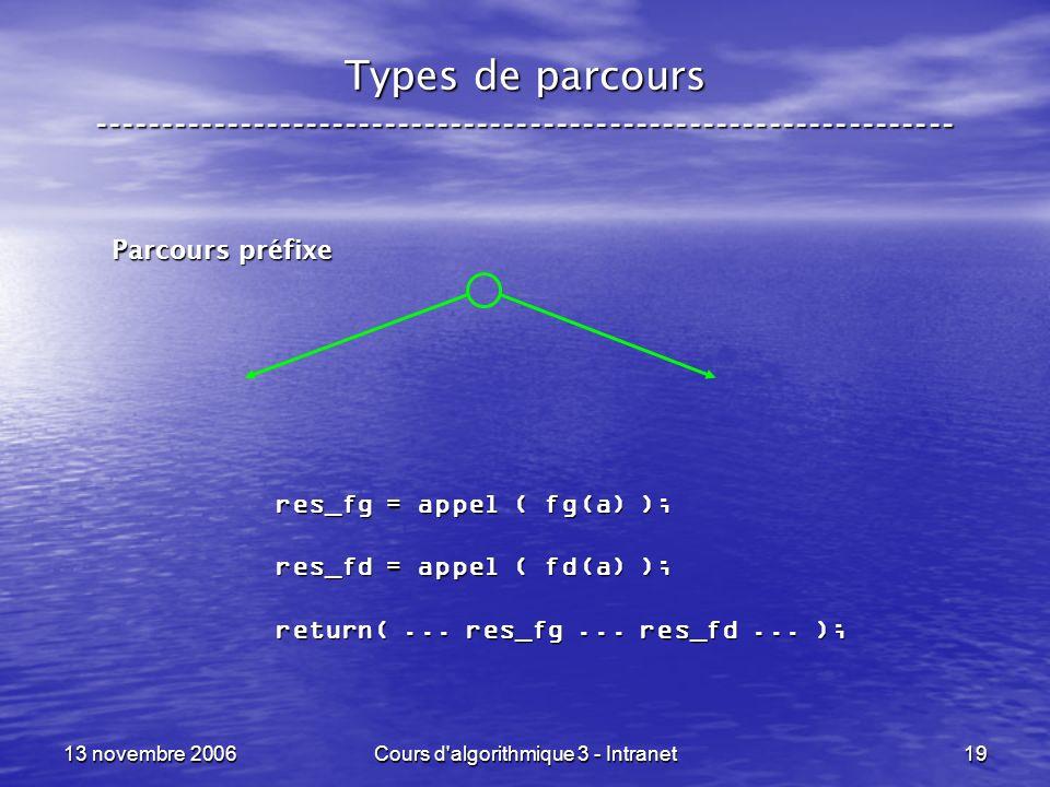 13 novembre 2006Cours d'algorithmique 3 - Intranet19 Types de parcours ----------------------------------------------------------------- Parcours préf