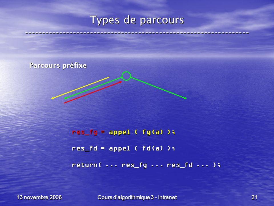 13 novembre 2006Cours d'algorithmique 3 - Intranet21 Types de parcours ----------------------------------------------------------------- Parcours préf