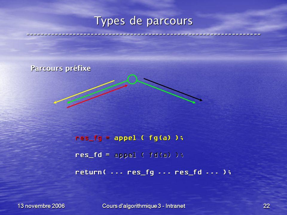 13 novembre 2006Cours d'algorithmique 3 - Intranet22 Types de parcours ----------------------------------------------------------------- Parcours préf