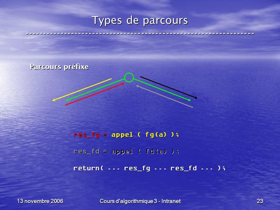 13 novembre 2006Cours d'algorithmique 3 - Intranet23 Types de parcours ----------------------------------------------------------------- Parcours préf