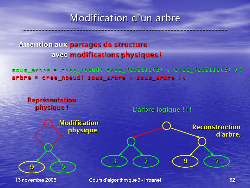 13 novembre 2006Cours d'algorithmique 3 - Intranet52 Modification dun arbre ----------------------------------------------------------------- Attentio