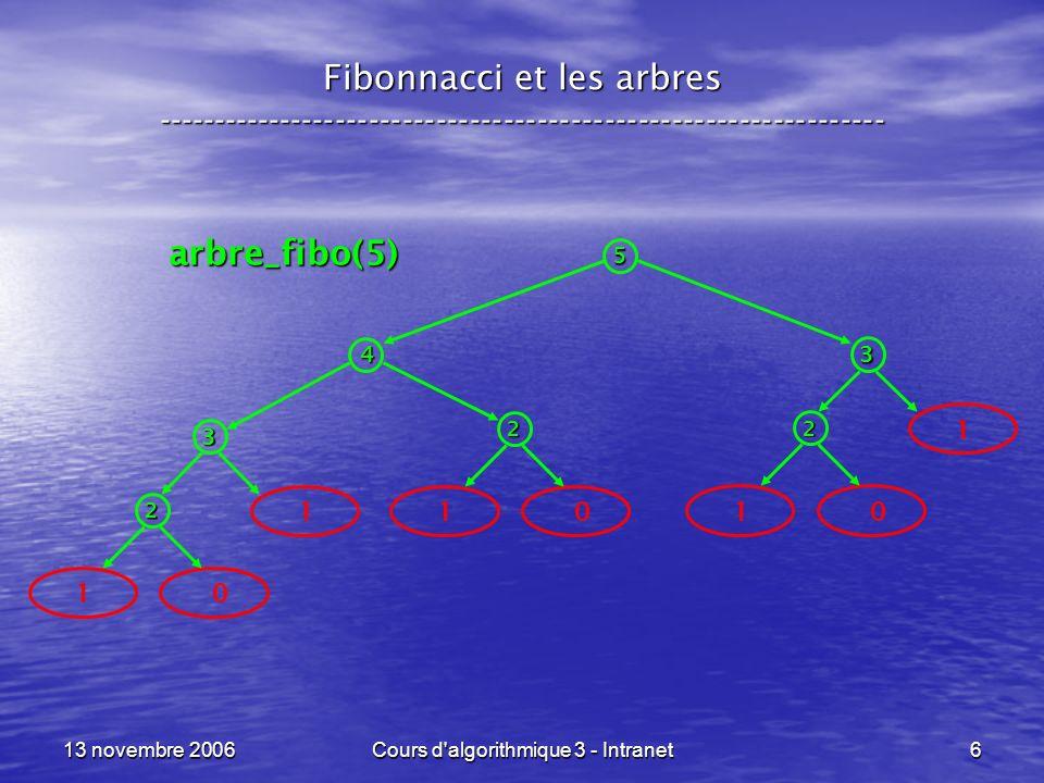 13 novembre 2006Cours d'algorithmique 3 - Intranet6 Fibonnacci et les arbres ----------------------------------------------------------------- 10 2 10