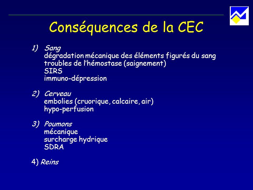 Conséquences de la CEC 1)Sang dégradation mécanique des éléments figurés du sang troubles de lhémostase (saignement) SIRS immuno-dépression 2)Cerveau