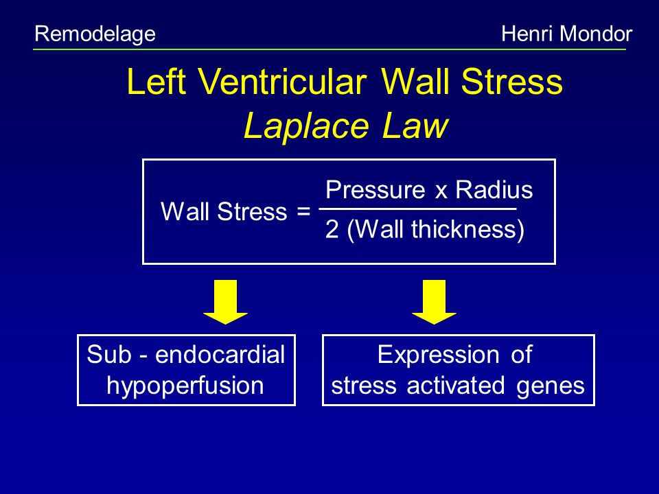 Henri Mondor Left Ventricular Wall Stress Laplace Law Wall Stress = Pressure x Radius 2 (Wall thickness) Sub - endocardial hypoperfusion Expression of