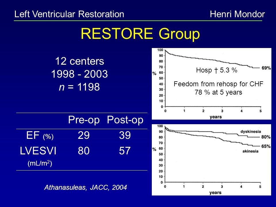 Left Ventricular RestorationHenri Mondor RESTORE Group 12 centers 1998 - 2003 n = 1198 Pre-op 29 80 Post-op 39 57 EF (%) LVESVI (mL/m 2 ) Hosp 5.3 % F