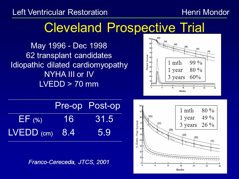Left Ventricular RestorationHenri Mondor Cleveland Prospective Trial May 1996 - Dec 1998 62 transplant candidates Idiopathic dilated cardiomyopathy NY