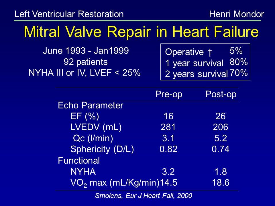 Left Ventricular RestorationHenri Mondor Mitral Valve Repair in Heart Failure June 1993 - Jan1999 92 patients NYHA III or IV, LVEF < 25% Smolens, Eur