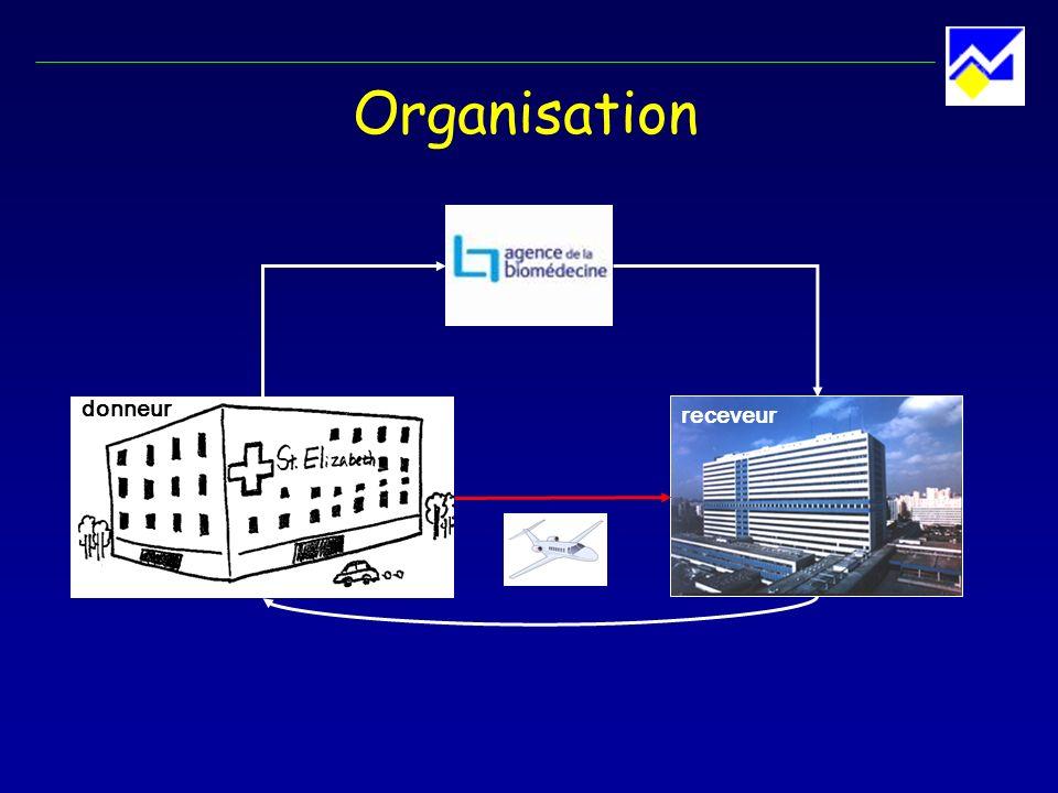 Organisation donneur receveur