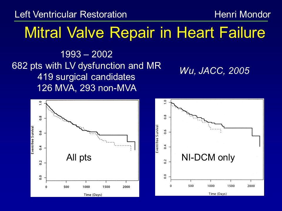 Left Ventricular RestorationHenri Mondor Mitral Valve Repair in Heart Failure Wu, JACC, 2005 1993 – 2002 682 pts with LV dysfunction and MR 419 surgic