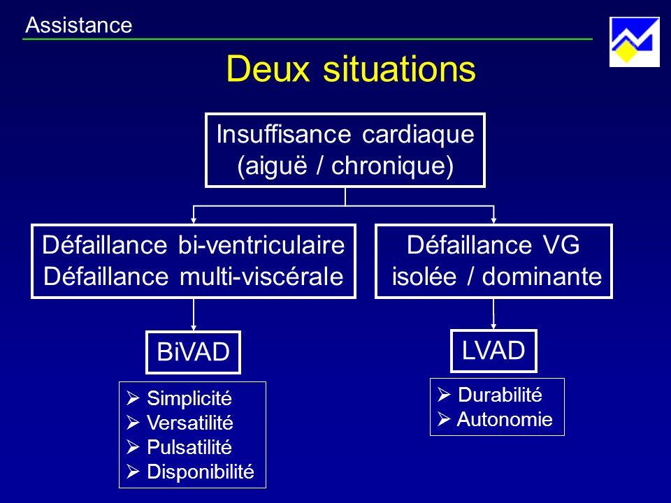 Deux situations Insuffisance cardiaque (aiguë / chronique) Défaillance bi-ventriculaire Défaillance multi-viscérale BiVAD Défaillance VG isolée / domi