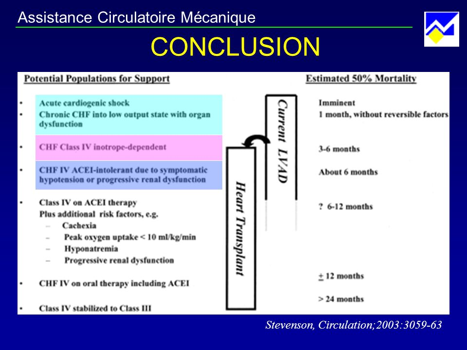 CONCLUSION Stevenson, Circulation;2003:3059-63 Assistance Circulatoire Mécanique