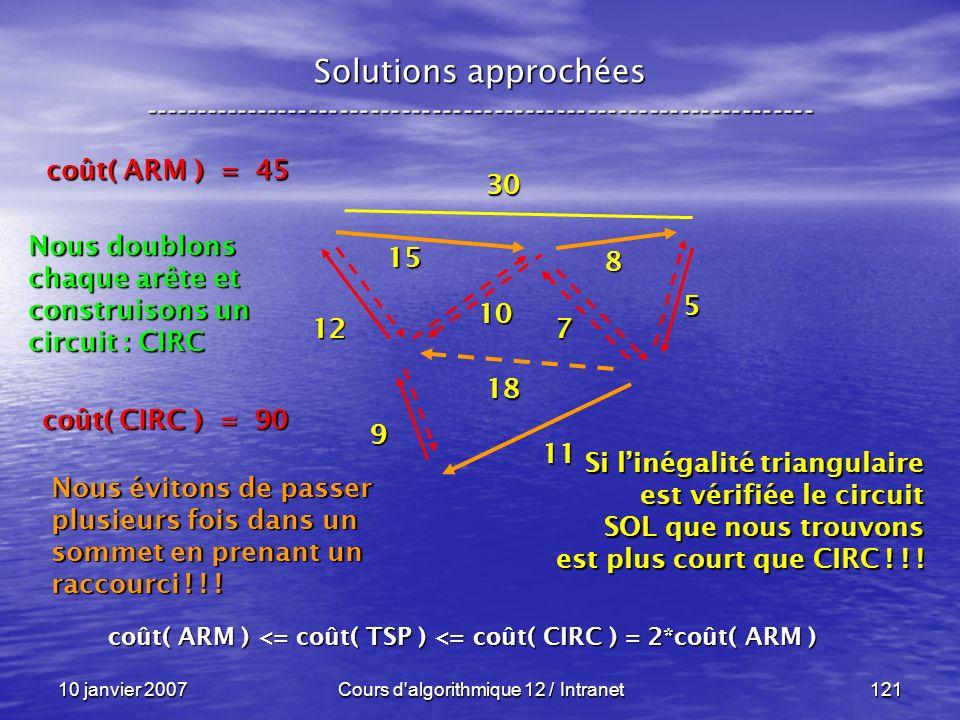 10 janvier 2007Cours d'algorithmique 12 / Intranet121 Solutions approchées ----------------------------------------------------------------- 30 15 12