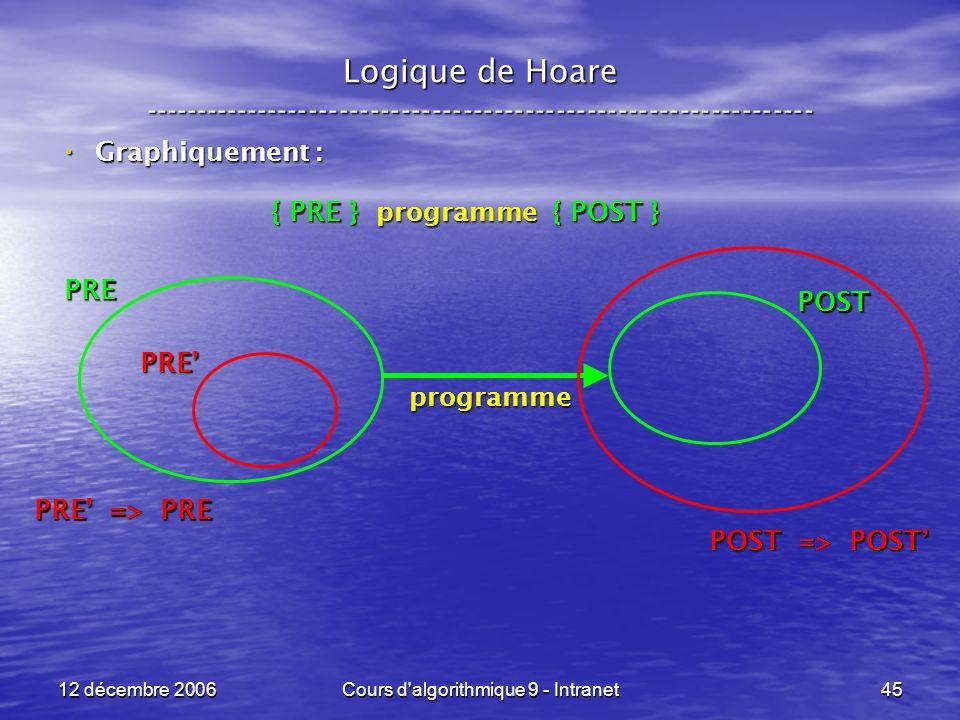 12 décembre 2006Cours d algorithmique 9 - Intranet45 Logique de Hoare ----------------------------------------------------------------- Graphiquement : Graphiquement : { PRE } programme { POST } { PRE } programme { POST } programme PRE POST PRE => PRE PRE POST => POST