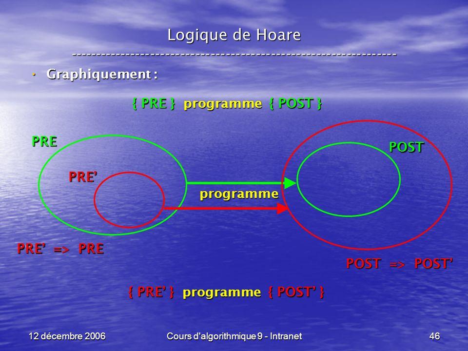 12 décembre 2006Cours d algorithmique 9 - Intranet46 Logique de Hoare ----------------------------------------------------------------- Graphiquement : Graphiquement : { PRE } programme { POST } { PRE } programme { POST } programme PRE POST PRE => PRE PRE POST => POST