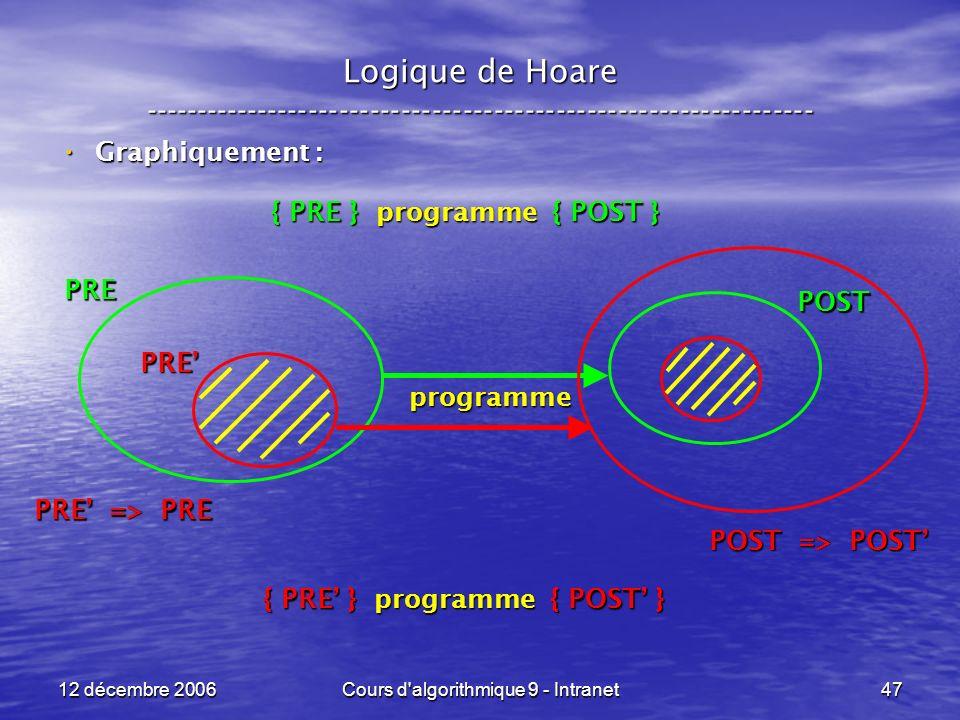 12 décembre 2006Cours d algorithmique 9 - Intranet47 Logique de Hoare ----------------------------------------------------------------- Graphiquement : Graphiquement : { PRE } programme { POST } { PRE } programme { POST } programme PRE POST PRE => PRE PRE POST => POST