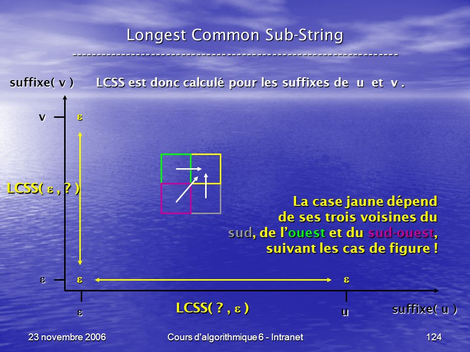 23 novembre 2006Cours d'algorithmique 6 - Intranet124 Longest Common Sub-String ----------------------------------------------------------------- LCSS