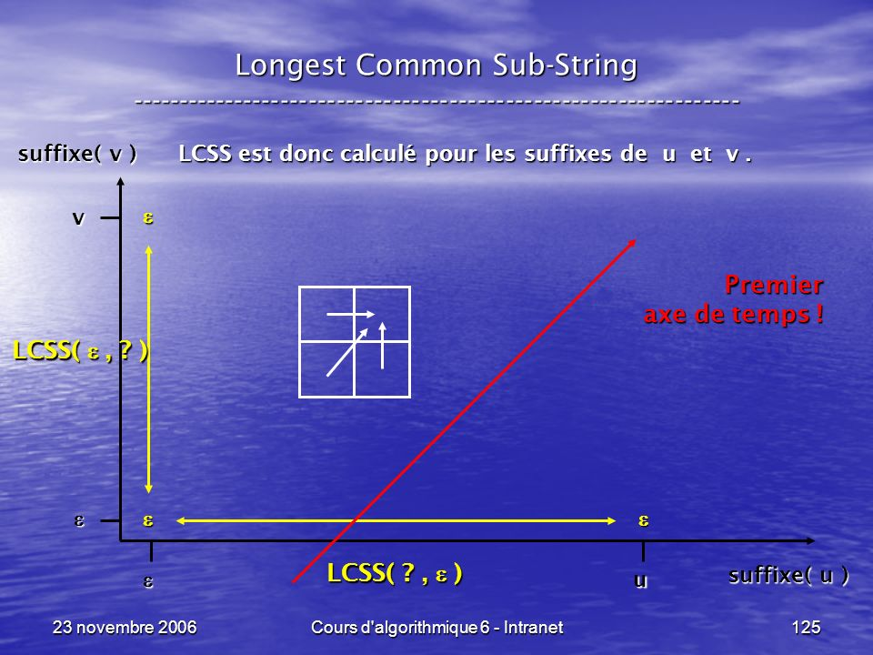 23 novembre 2006Cours d'algorithmique 6 - Intranet125 Longest Common Sub-String ----------------------------------------------------------------- LCSS