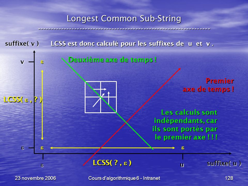 23 novembre 2006Cours d'algorithmique 6 - Intranet128 Longest Common Sub-String ----------------------------------------------------------------- LCSS