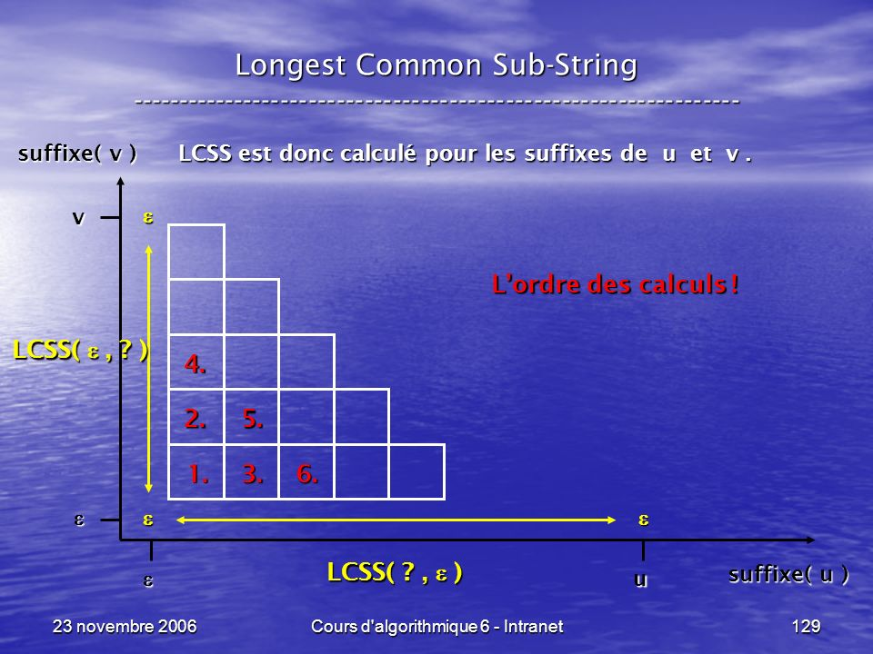 23 novembre 2006Cours d'algorithmique 6 - Intranet129 Longest Common Sub-String ----------------------------------------------------------------- LCSS