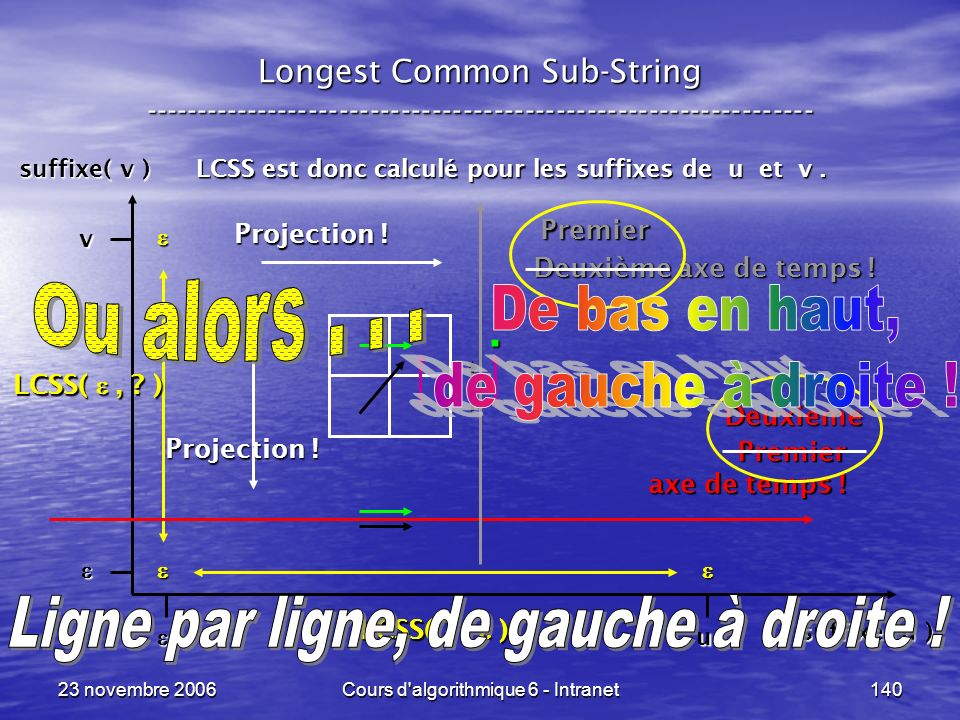 23 novembre 2006Cours d'algorithmique 6 - Intranet140 Longest Common Sub-String ----------------------------------------------------------------- LCSS