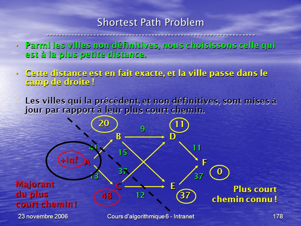 23 novembre 2006Cours d'algorithmique 6 - Intranet178 Shortest Path Problem ----------------------------------------------------------------- Parmi le